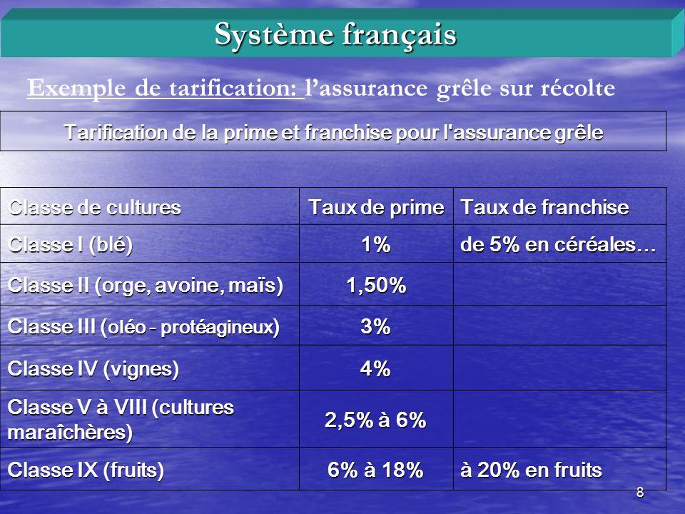 9 Exemple de tarification: lassurance grêle sur récolte Système français Lindemnité servie par lassureur résulte dun calcul de ce type : (taux de prime – taux de franchise) x capital assuré.
