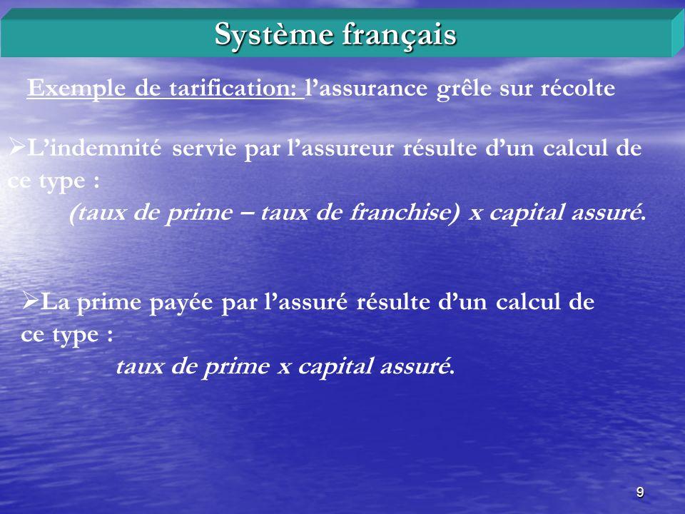 9 Exemple de tarification: lassurance grêle sur récolte Système français Lindemnité servie par lassureur résulte dun calcul de ce type : (taux de prim