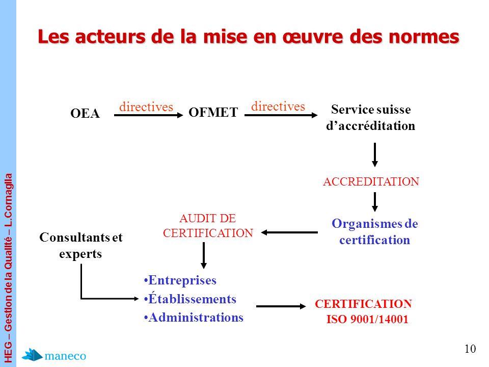 HEG – Gestion de la Qualité – L.Cornaglia 10 Les acteurs de la mise en œuvre des normes Service suisse daccréditation Entreprises Établissements Admin