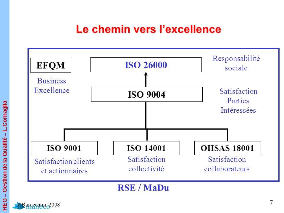 HEG – Gestion de la Qualité – L.Cornaglia 7 Le chemin vers lexcellence ISO 9001ISO 14001OHSAS 18001 ISO 26000 RSE / MaDu Satisfaction clients et actio