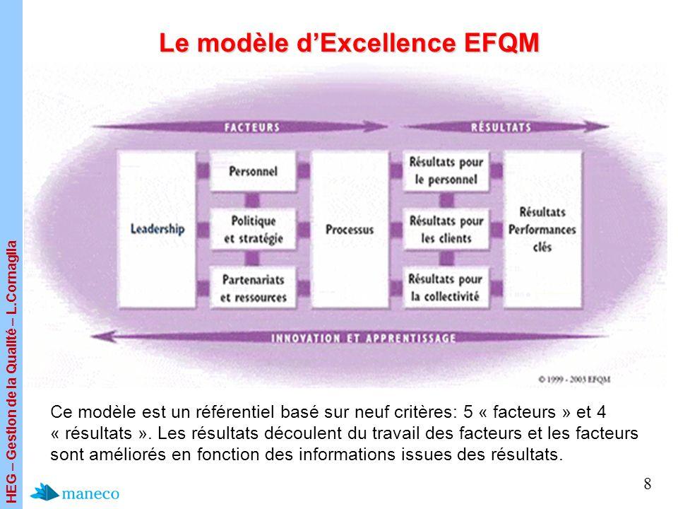 HEG – Gestion de la Qualité – L.Cornaglia 8 Le modèle dExcellence EFQM Ce modèle est un référentiel basé sur neuf critères: 5 « facteurs » et 4 « résu
