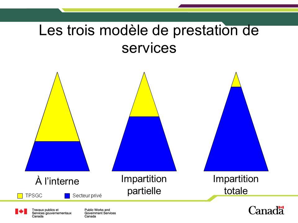 Les trois modèle de prestation de services À linterne Impartition partielle Impartition totale TPSGCSecteur privé