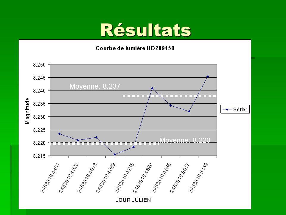 Résultats Moyenne: 8.220 Moyenne: 8.237