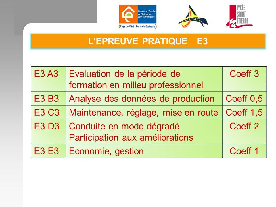 LEPREUVE PRATIQUE E3 E3 A3Evaluation de la période de formation en milieu professionnel Coeff 3 E3 B3Analyse des données de productionCoeff 0,5 E3 C3Maintenance, réglage, mise en routeCoeff 1,5 E3 D3Conduite en mode dégradé Participation aux améliorations Coeff 2 E3 Economie, gestionCoeff 1