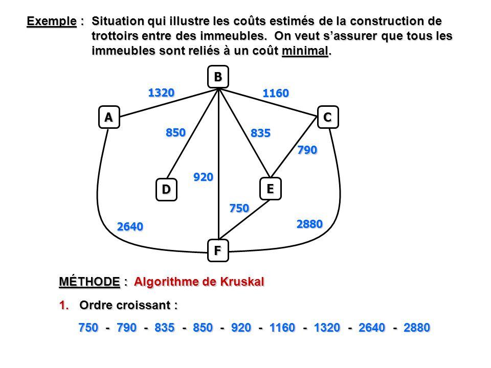 MÉTHODE : Algorithme de Kruskal 1. Ordre croissant : Exemple : Situation qui illustre les coûts estimés de la construction de trottoirs entre des imme