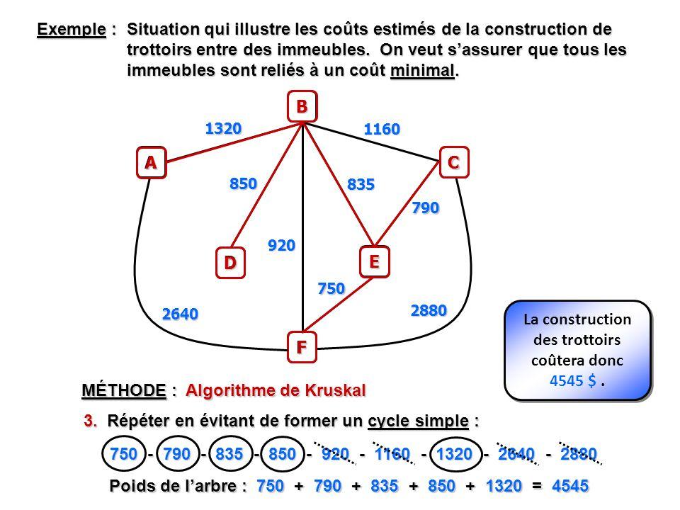 MÉTHODE : Algorithme de Kruskal 3. Répéter en évitant de former un cycle simple : 750 - 790 - 835 - 850 - 920 - 1160 - 1320 - 2640 - 2880 Exemple : Si