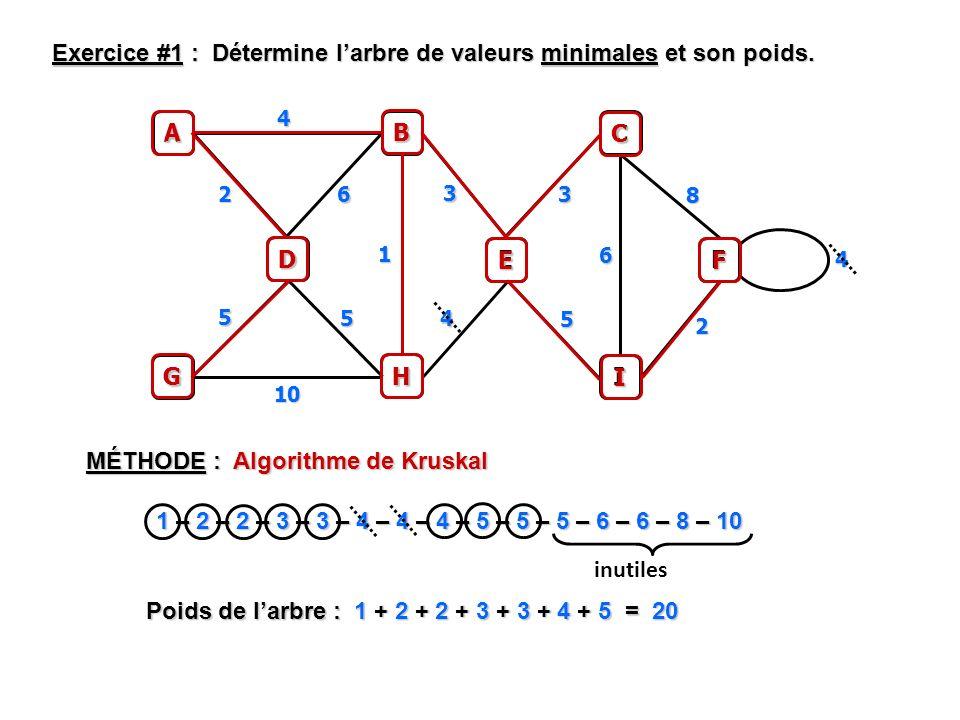 MÉTHODE : Algorithme de Kruskal Exercice #1 : Détermine larbre de valeurs minimales et son poids. A B 4 1 – 2 – 2 – 3 – 3 – 4 – 4 – 4 – 5 – 5 – 5 – 6