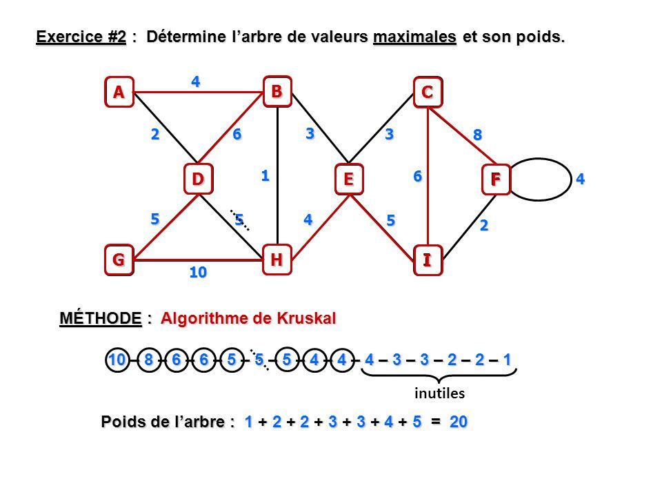 MÉTHODE : Algorithme de Kruskal Exercice #2 : Détermine larbre de valeurs maximales et son poids. A B 4 G H D C I E F 10 2 6 5 5 3 1 4 5 3 6 2 8 4 B H
