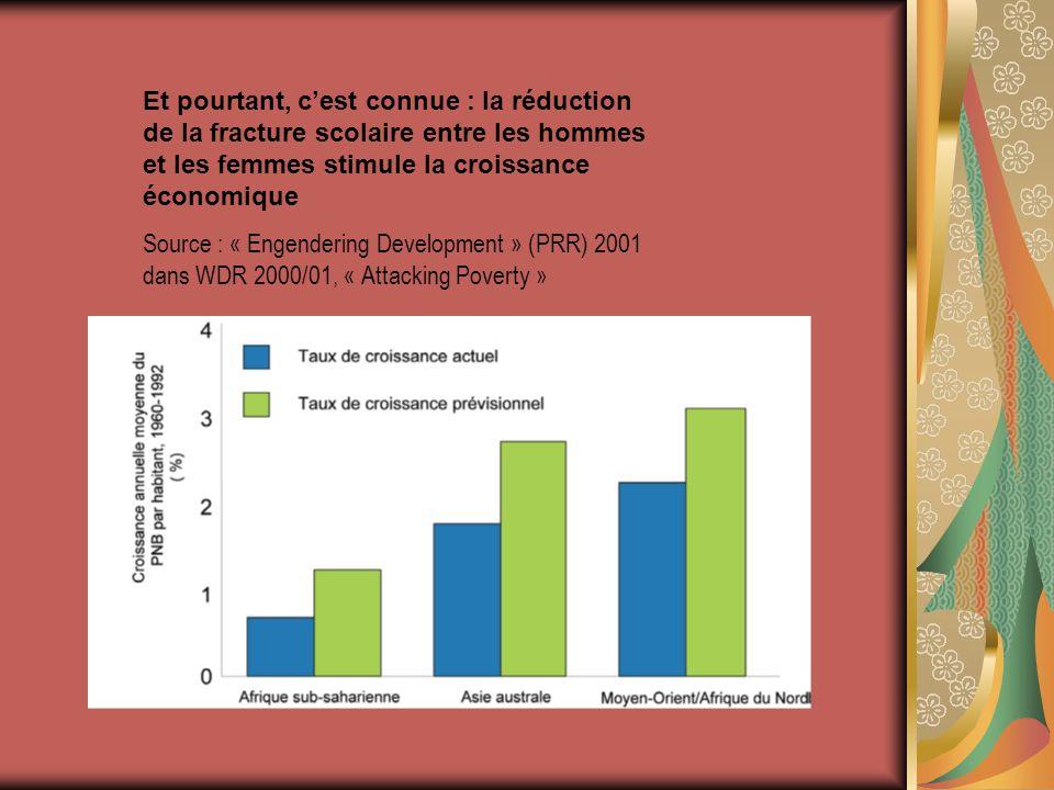 Et pourtant, cest connue : la réduction de la fracture scolaire entre les hommes et les femmes stimule la croissance économique Source : « Engendering Development » (PRR) 2001 dans WDR 2000/01, « Attacking Poverty »