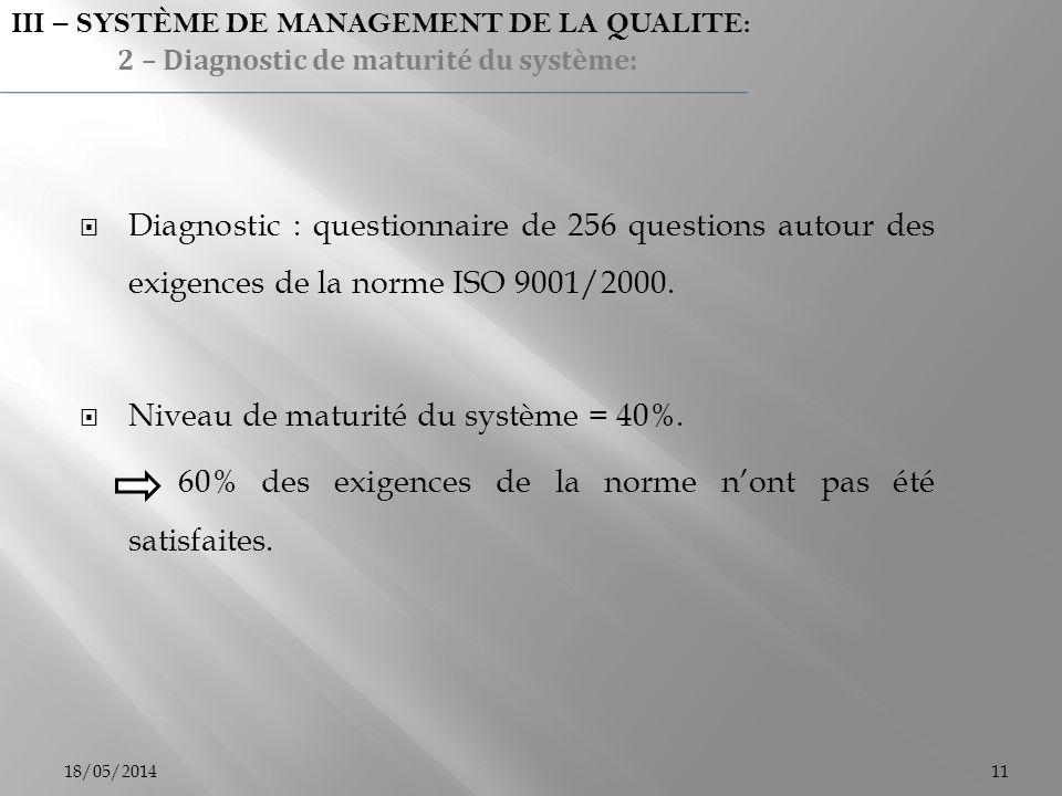 Diagnostic : questionnaire de 256 questions autour des exigences de la norme ISO 9001/2000. Niveau de maturité du système = 40%. 60% des exigences de