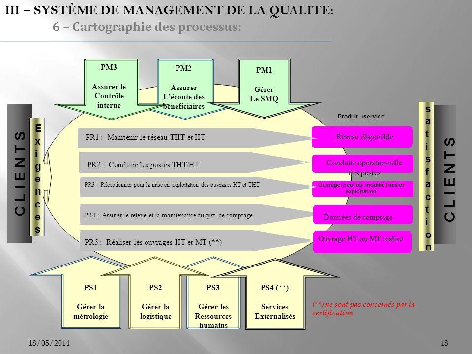 18/05/201418 C L I E N T S Ouvrage (neuf ou modifié ) mis en exploitation Produit /service PS1 Gérer la métrologie PS2 Gérer la logistique PS3 Gérer l