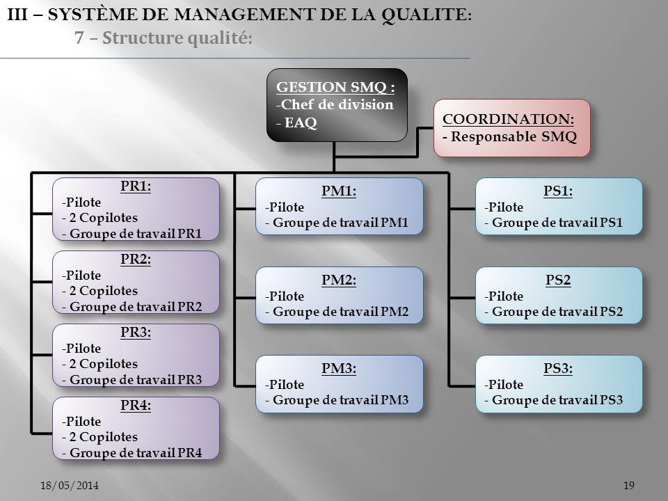 18/05/201419 III – SYSTÈME DE MANAGEMENT DE LA QUALITE: 7 – Structure qualité: GESTION SMQ : - Chef de division - EAQ COORDINATION: - Responsable SMQ