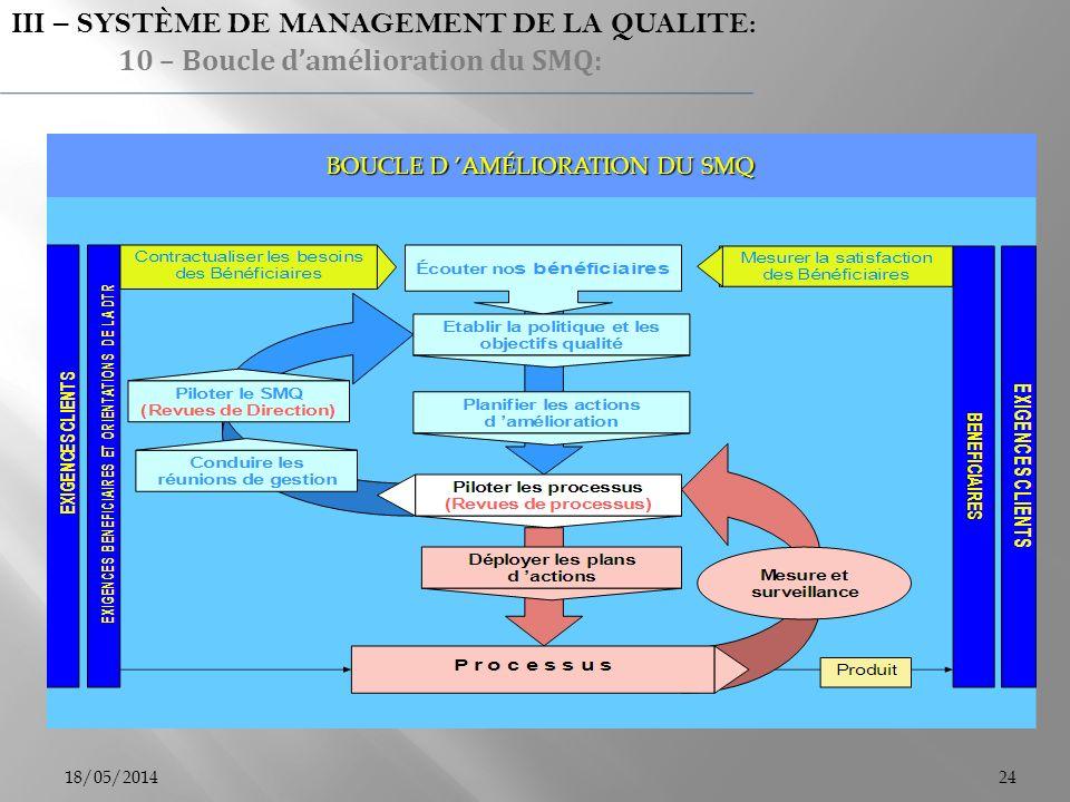 18/05/201424 BOUCLE D AMÉLIORATION DU SMQ III – SYSTÈME DE MANAGEMENT DE LA QUALITE: 10 – Boucle damélioration du SMQ: