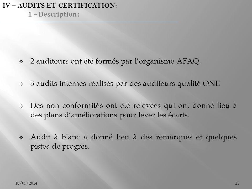 18/05/201425 2 auditeurs ont été formés par lorganisme AFAQ. 3 audits internes réalisés par des auditeurs qualité ONE Des non conformités ont été rele
