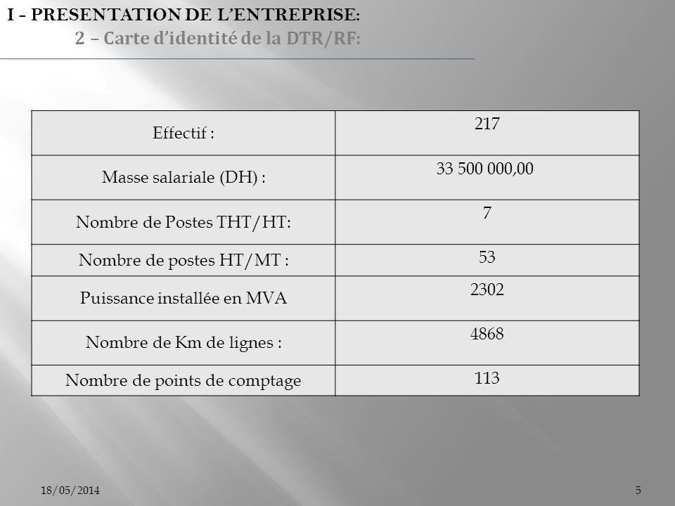 Effectif : 217 Masse salariale (DH) : 33 500 000,00 Nombre de Postes THT/HT: 7 Nombre de postes HT/MT : 53 Puissance installée en MVA 2302 Nombre de K