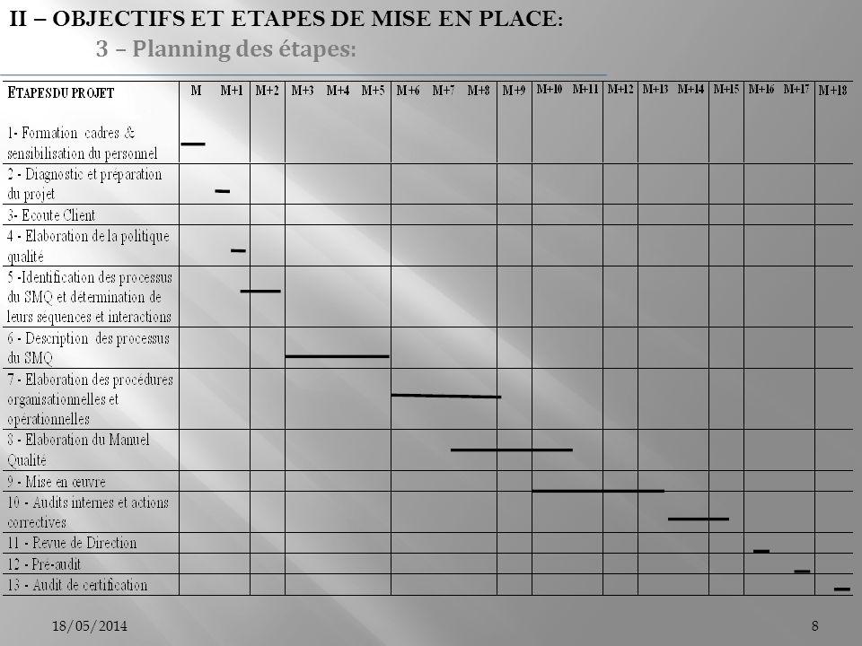 18/05/20148 II – OBJECTIFS ET ETAPES DE MISE EN PLACE: 3 – Planning des étapes: