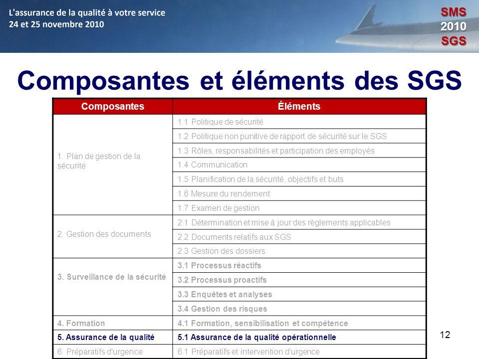 12 Composantes et éléments des SGS ComposantesÉléments 1. Plan de gestion de la sécurité 1.1 Politique de sécurité 1.2 Politique non punitive de rappo