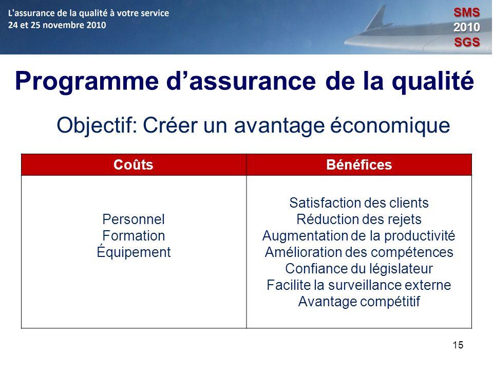 15 Programme dassurance de la qualité Objectif: Créer un avantage économique CoûtsBénéfices Personnel Formation Équipement Satisfaction des clients Ré