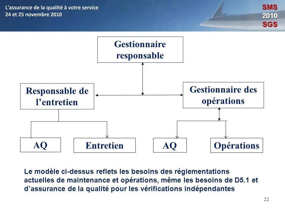 22 Responsable de lentretien Gestionnaire des opérations AQ EntretienAQOpérations Gestionnaire responsable Le modèle ci-dessus reflets les besoins des