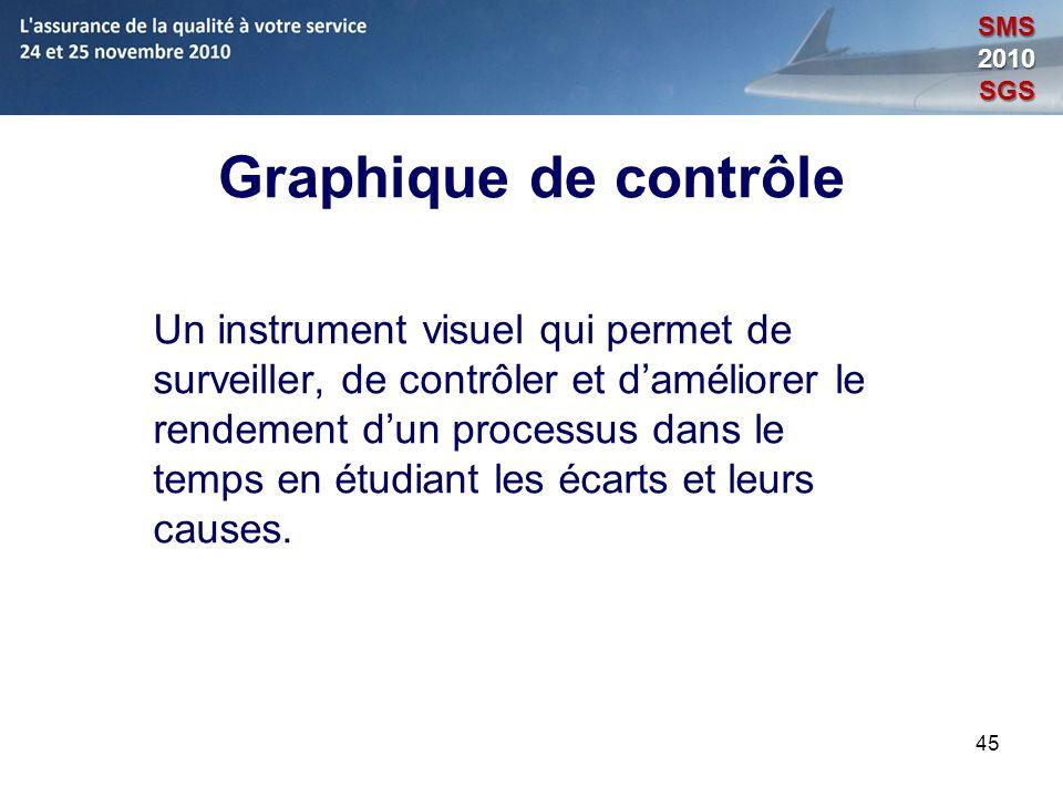 45 Graphique de contrôle Un instrument visuel qui permet de surveiller, de contrôler et daméliorer le rendement dun processus dans le temps en étudian