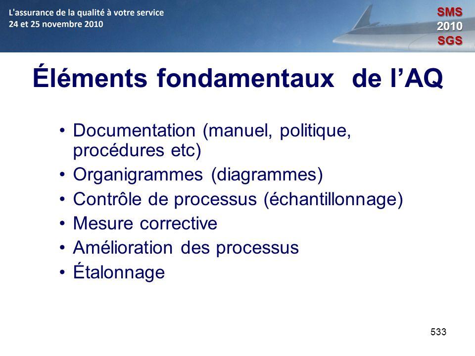 533 Éléments fondamentaux de lAQ Documentation (manuel, politique, procédures etc) Organigrammes (diagrammes) Contrôle de processus (échantillonnage)