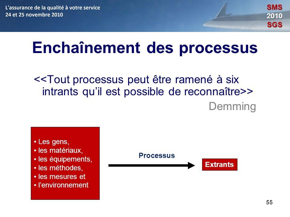 55 Enchaînement des processus > Demming Les gens, les matériaux, les équipements, les méthodes, les mesures et lenvironnement. Processus Extrants SMS2