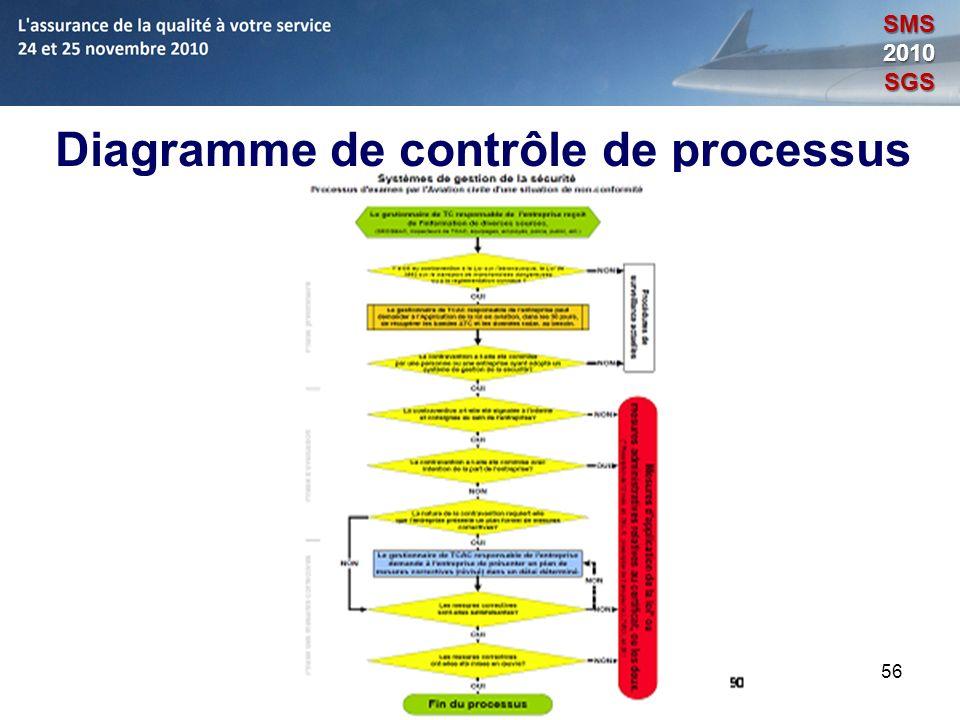 56 Diagramme de contrôle de processus Opérations SMS2010SGS