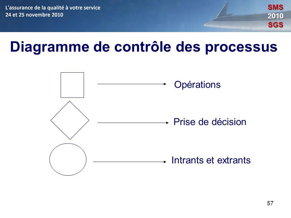 57 Diagramme de contrôle des processus Intrants et extrants Prise de décision Opérations SMS2010SGS