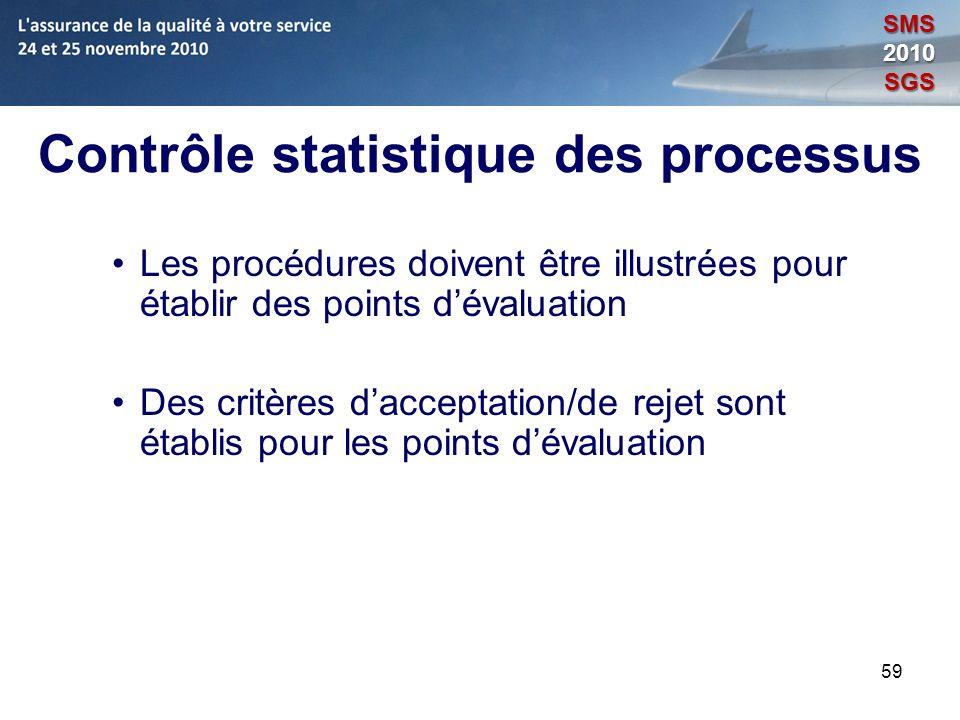 59 Contrôle statistique des processus Les procédures doivent être illustrées pour établir des points dévaluation Des critères dacceptation/de rejet so