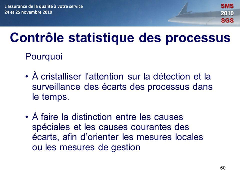 60 Contrôle statistique des processus Pourquoi À cristalliser lattention sur la détection et la surveillance des écarts des processus dans le temps. À