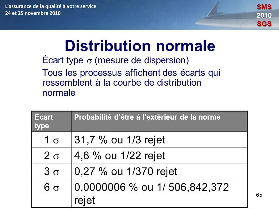 65 Distribution normale Écart type (mesure de dispersion) Tous les processus affichent des écarts qui ressemblent à la courbe de distribution normale