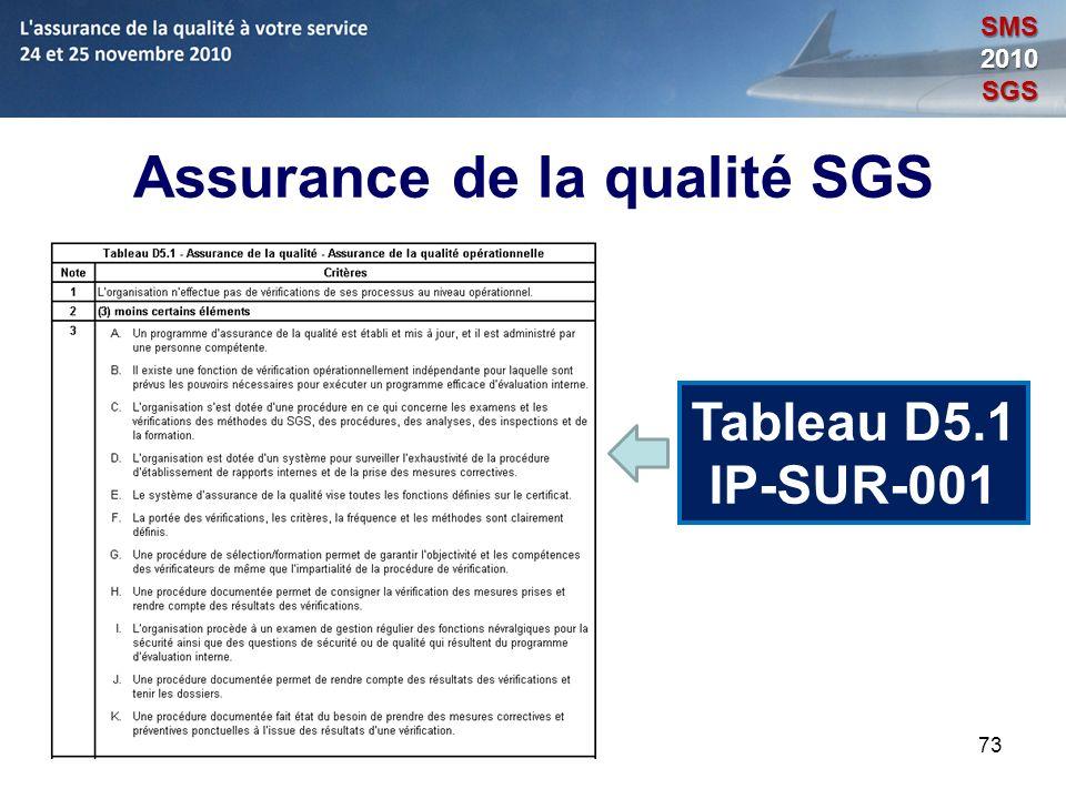 73 Assurance de la qualité SGS Tableau D5.1 IP-SUR-001 SMS2010SGS