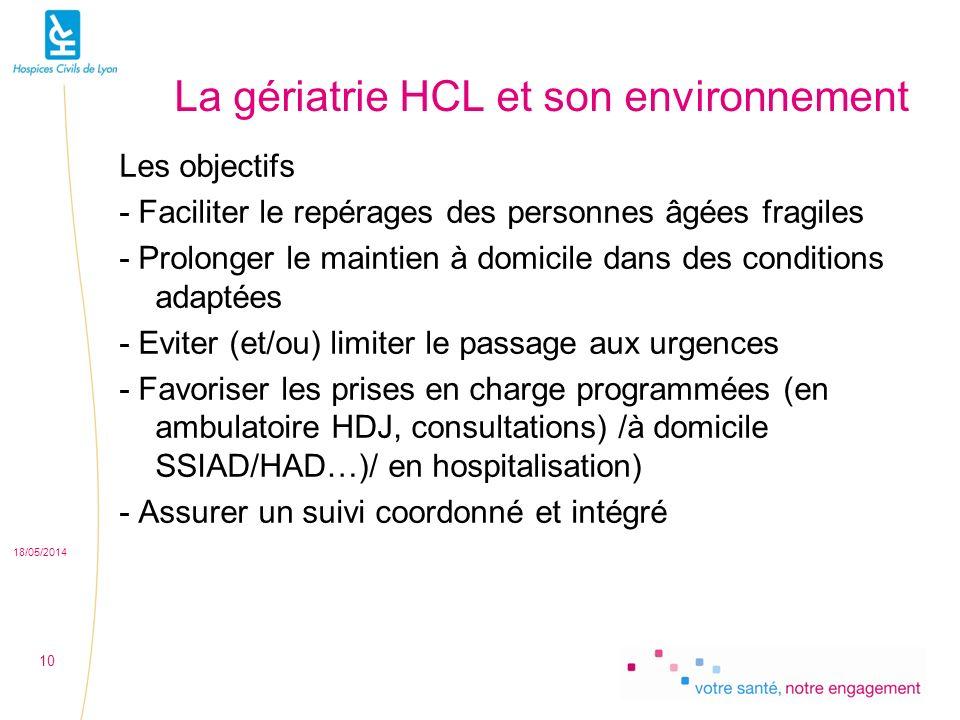 La gériatrie HCL et son environnement Les objectifs - Faciliter le repérages des personnes âgées fragiles - Prolonger le maintien à domicile dans des conditions adaptées - Eviter (et/ou) limiter le passage aux urgences - Favoriser les prises en charge programmées (en ambulatoire HDJ, consultations) /à domicile SSIAD/HAD…)/ en hospitalisation) - Assurer un suivi coordonné et intégré 18/05/2014 10