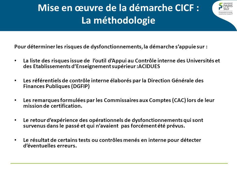Mise en œuvre de la démarche CICF : La méthodologie Pour déterminer les risques de dysfonctionnements, la démarche sappuie sur : La liste des risques