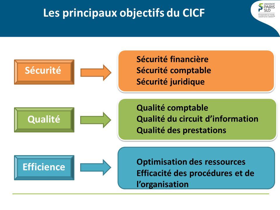 Les principaux objectifs du CICF Sécurité Qualité Efficience Sécurité financière Sécurité comptable Sécurité juridique Sécurité financière Sécurité co