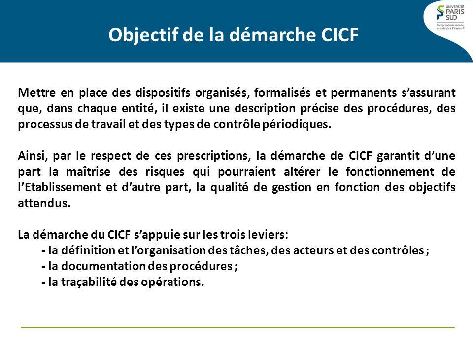 Objectif de la démarche CICF Mettre en place des dispositifs organisés, formalisés et permanents sassurant que, dans chaque entité, il existe une desc