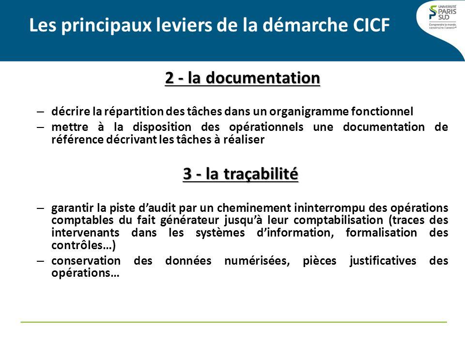 2 - la documentation – décrire la répartition des tâches dans un organigramme fonctionnel – mettre à la disposition des opérationnels une documentatio