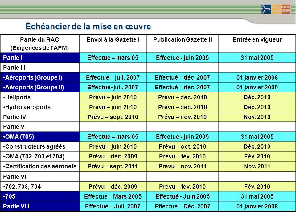 Échéancier de la mise en œuvre Partie du RAC (Exigences de lAPM) Envoi à la Gazette IPublication Gazette IIEntrée en vigueur Partie IEffectué – mars 0