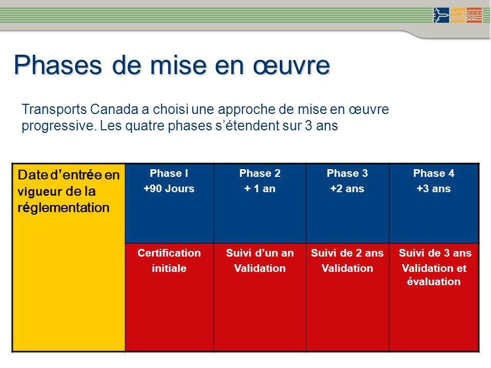Phases de mise en œuvre Transports Canada a choisi une approche de mise en œuvre progressive. Les quatre phases sétendent sur 3 ans Date d entr é e en