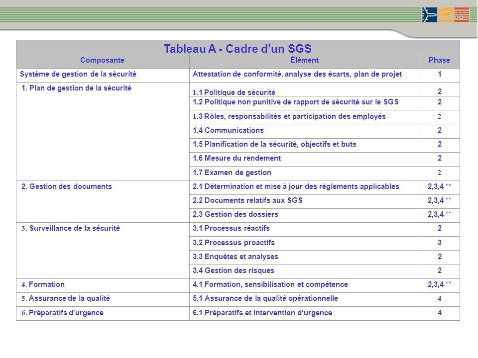 Tableau A - Cadre dun SGS ComposanteÉlémentPhase Système de gestion de la sécuritéAttestation de conformité, analyse des écarts, plan de projet1 1. Pl