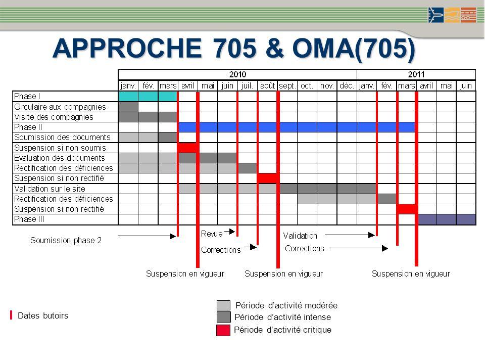 APPROCHE 705 & OMA(705) Dates butoirs Période dactivité modérée Période dactivité intense Période dactivité critique