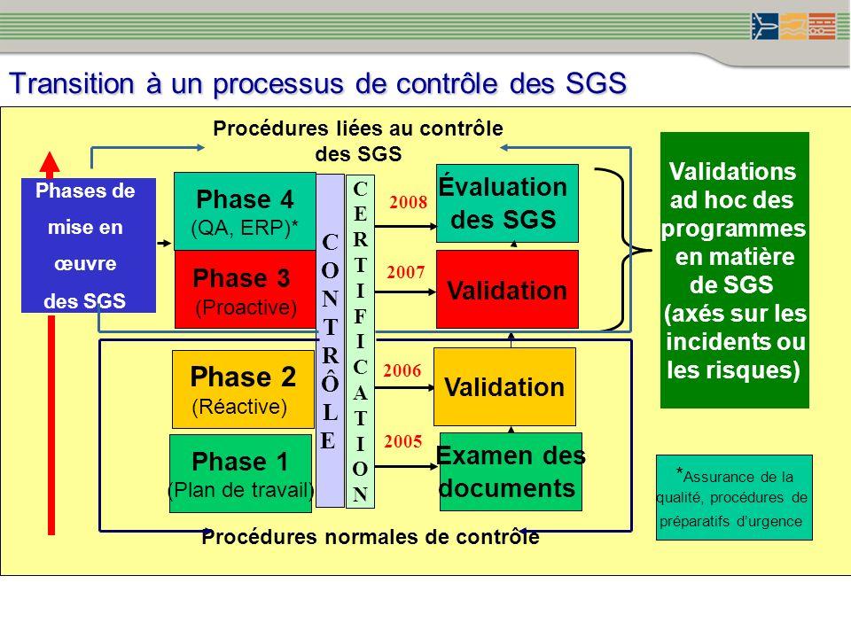 Transition à un processus de contrôle des SGS Phase 1 (Plan de travail) Phase 2 (Réactive) Phase 3 (Proactive) Phase 4 (QA, ERP)* Examen des documents