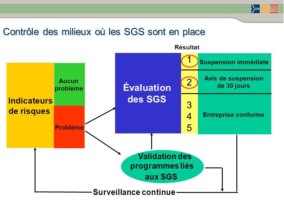 Contrôle des milieux où les SGS sont en place Indicateurs de risques Problème Aucun problème Évaluation des SGS Validation des programmes liés aux SGS