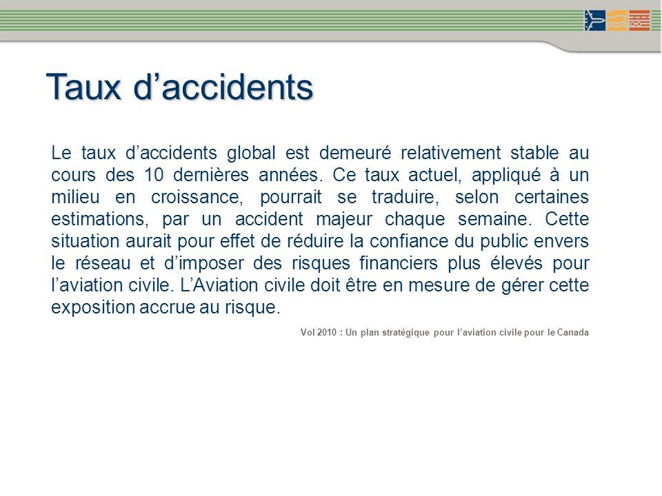 Taux daccidents Le taux daccidents global est demeuré relativement stable au cours des 10 dernières années. Ce taux actuel, appliqué à un milieu en cr