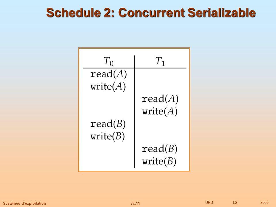 7c.11 URDL22005 Systèmes dexploitation Schedule 2: Concurrent Serializable