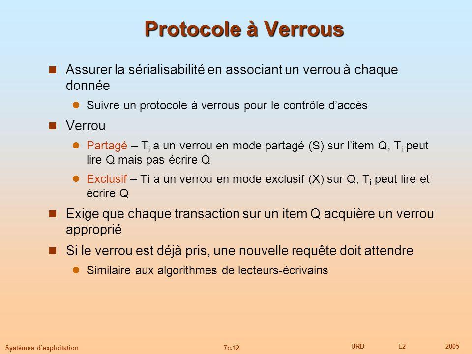 7c.12 URDL22005 Systèmes dexploitation Protocole à Verrous Assurer la sérialisabilité en associant un verrou à chaque donnée Suivre un protocole à ver