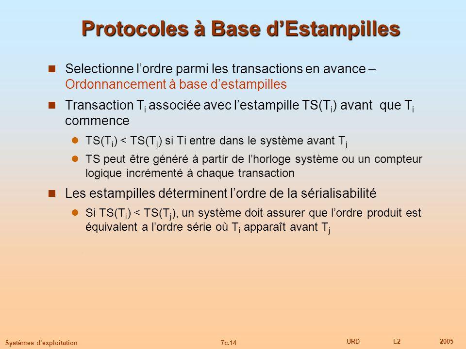 7c.14 URDL22005 Systèmes dexploitation Protocoles à Base dEstampilles Selectionne lordre parmi les transactions en avance – Ordonnancement à base dest