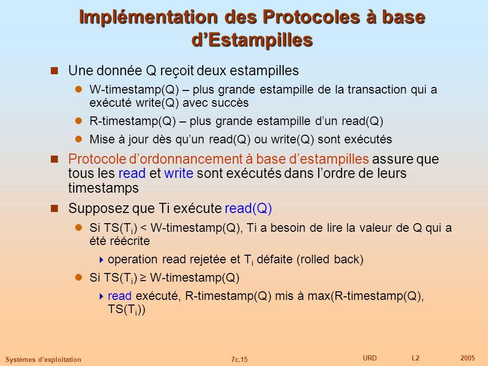 7c.15 URDL22005 Systèmes dexploitation Implémentation des Protocoles à base dEstampilles Une donnée Q reçoit deux estampilles W-timestamp(Q) – plus gr
