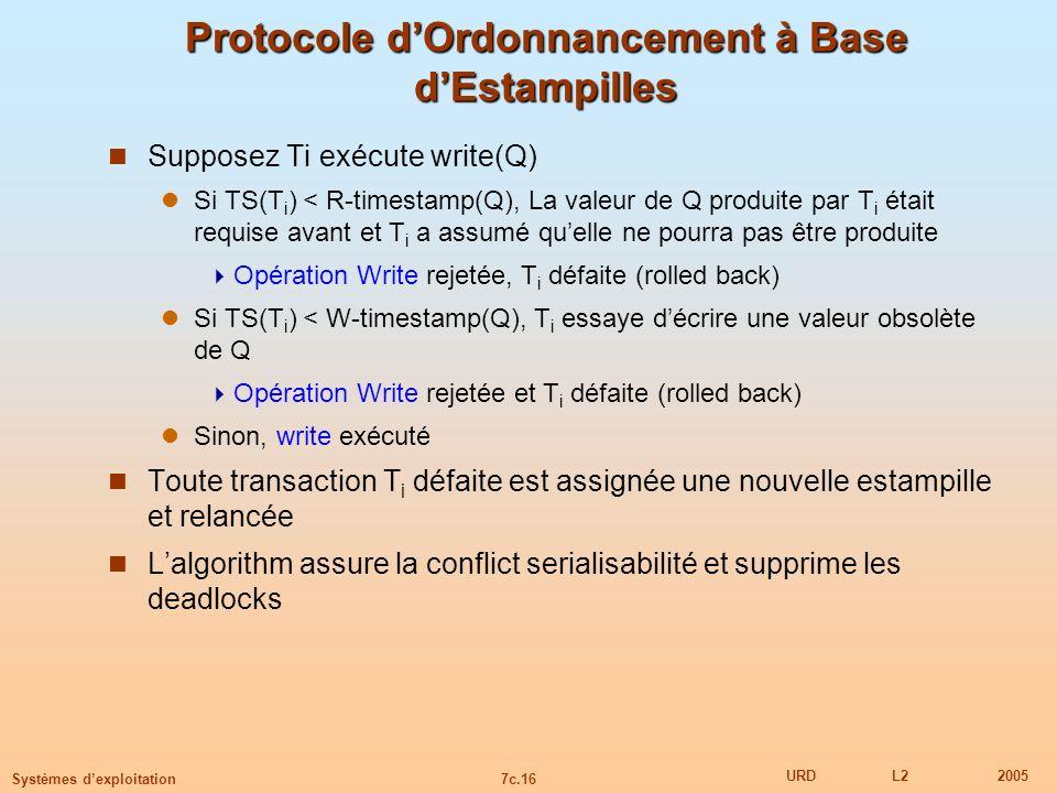 7c.16 URDL22005 Systèmes dexploitation Protocole dOrdonnancement à Base dEstampilles Supposez Ti exécute write(Q) Si TS(T i ) < R-timestamp(Q), La val