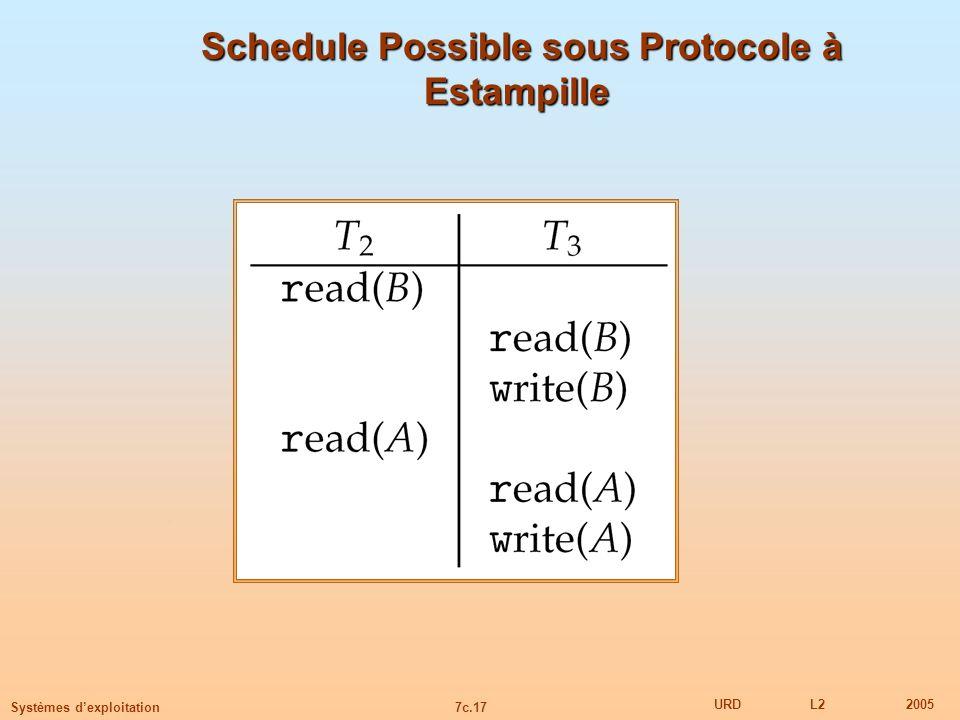 7c.17 URDL22005 Systèmes dexploitation Schedule Possible sous Protocole à Estampille Schedule Possible sous Protocole à Estampille